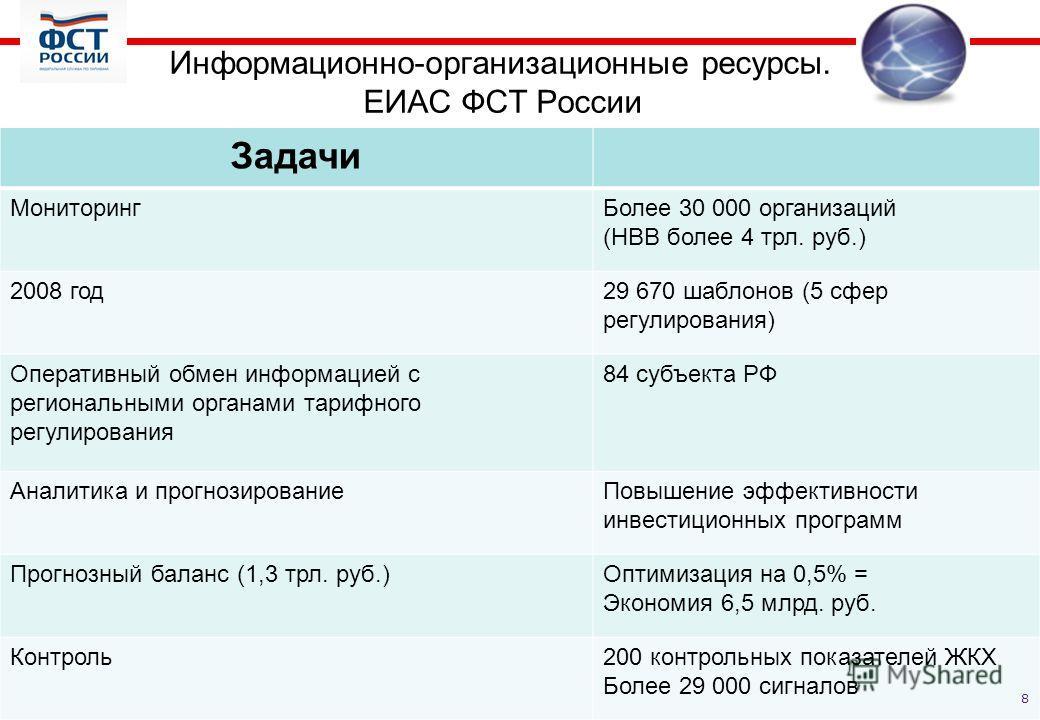 Информационно-организационные ресурсы. ЕИАС ФСТ России Задачи МониторингБолее 30 000 организаций (НВВ более 4 трл. руб.) 2008 год29 670 шаблонов (5 сфер регулирования) Оперативный обмен информацией с региональными органами тарифного регулирования 84