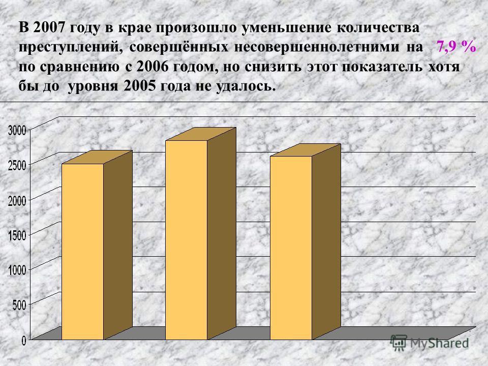 В 2007 году в крае произошло уменьшение количества преступлений, совершённых несовершеннолетними на 7,9 % по сравнению с 2006 годом, но снизить этот показатель хотя бы до уровня 2005 года не удалось.