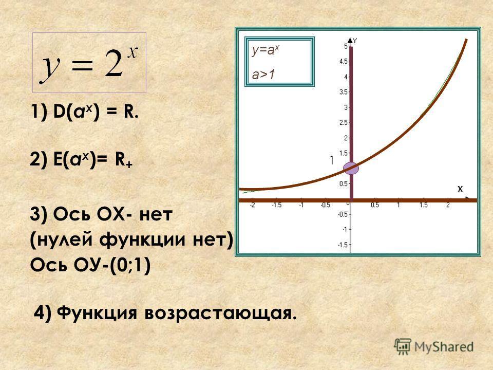 1) D( а x ) = R. у=а x a>1 2) E( а x )= R + 3) Ось ОХ- нет (нулей функции нет) Ось ОУ-(0;1) 4) Функция возрастающая. 1