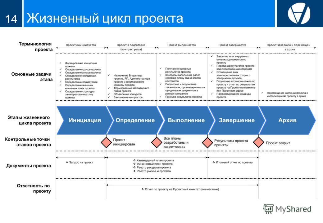 Жизненный цикл проекта 14