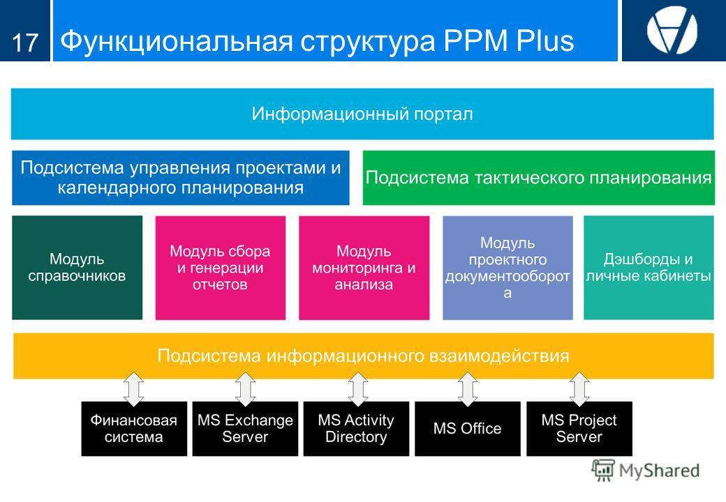 Функциональная структура PPM Plus 17