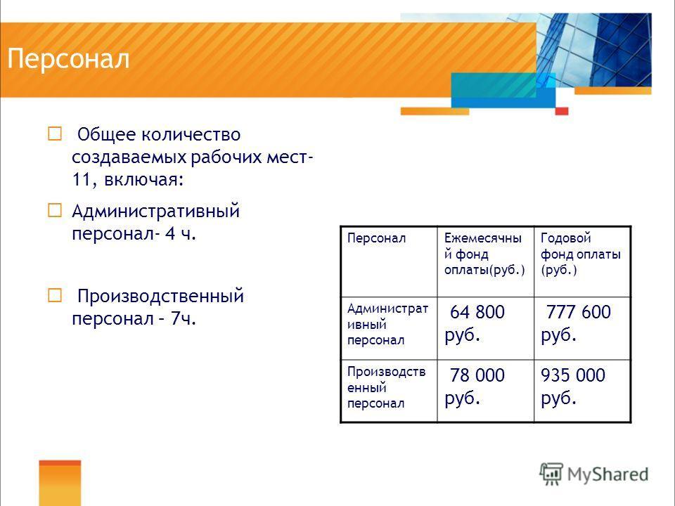 Персонал Общее количество создаваемых рабочих мест- 11, включая: Административный персонал- 4 ч. Производственный персонал – 7ч. ПерсоналЕжемесячны й фонд оплаты(руб.) Годовой фонд оплаты (руб.) Администрат ивный персонал 64 800 руб. 777 600 руб. Про