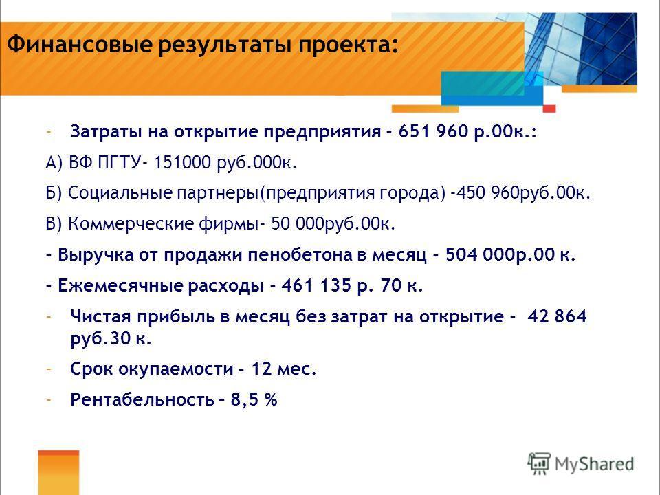 Финансовые результаты проекта: -Затраты на открытие предприятия - 651 960 р.00к.: А) ВФ ПГТУ- 151000 руб.000к. Б) Социальные партнеры(предприятия города) -450 960руб.00к. В) Коммерческие фирмы- 50 000руб.00к. - Выручка от продажи пенобетона в месяц -