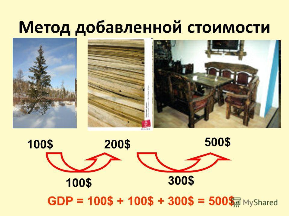 Метод добавленной стоимости 100$200$ 500$ GDP = 100$ + 100$ + 300$ = 500$ 100$ 300$