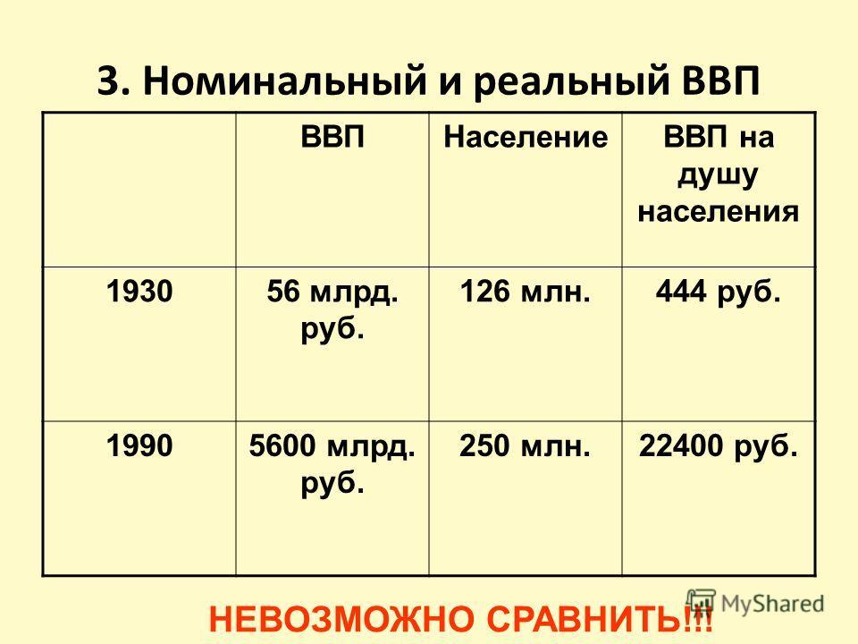 3. Номинальный и реальный ВВП ВВПНаселениеВВП на душу населения 193056 млрд. руб. 126 млн.444 руб. 19905600 млрд. руб. 250 млн.22400 руб. НЕВОЗМОЖНО СРАВНИТЬ!!!