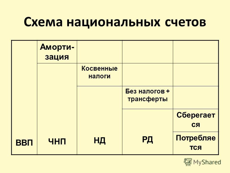 Схема национальных счетов ВВП Аморти- зация ЧНП Косвенные налоги НД Без налогов + трансферты РД Сберегает ся Потребляе тся