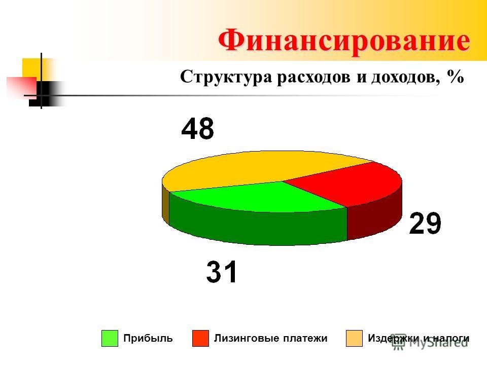 Финансирование ПрибыльЛизинговые платежиИздержки и налоги Структура расходов и доходов, %