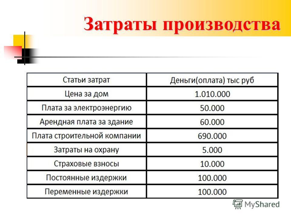 Затраты производства
