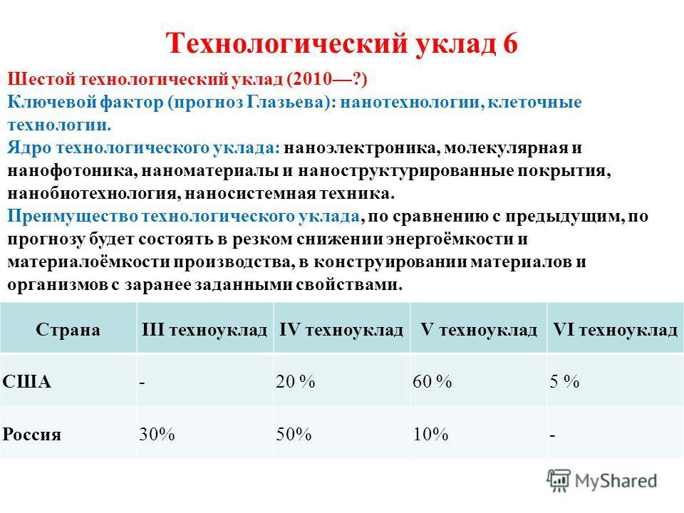 Технологический уклад 6 СтранаIII техноукладIV техноукладV техноукладVI техноуклад США-20 %60 %5 % Россия30%50%10%- Шестой технологический уклад (2010?) Ключевой фактор (прогноз Глазьева): нанотехнологии, клеточные технологии. Ядро технологического у