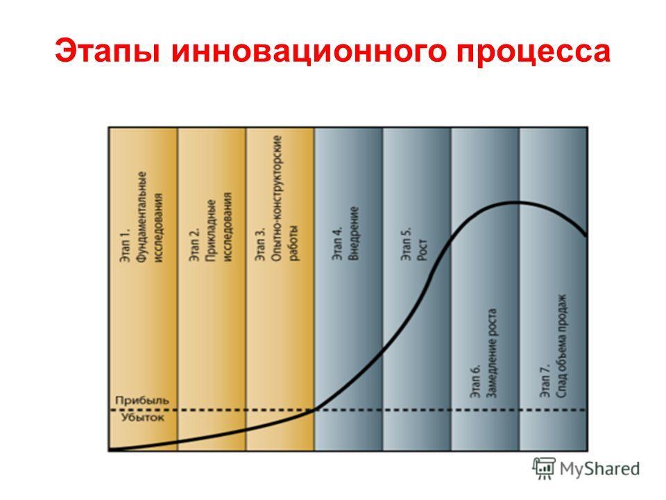 Этапы инновационного процесса
