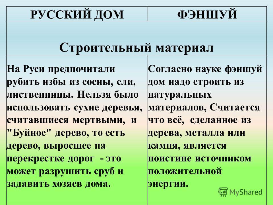 РУССКИЙ ДОМФЭНШУЙ Строительный материал На Руси предпочитали рубить избы из сосны, ели, лиственницы. Нельзя было использовать сухие деревья, считавшиеся мертвыми, и