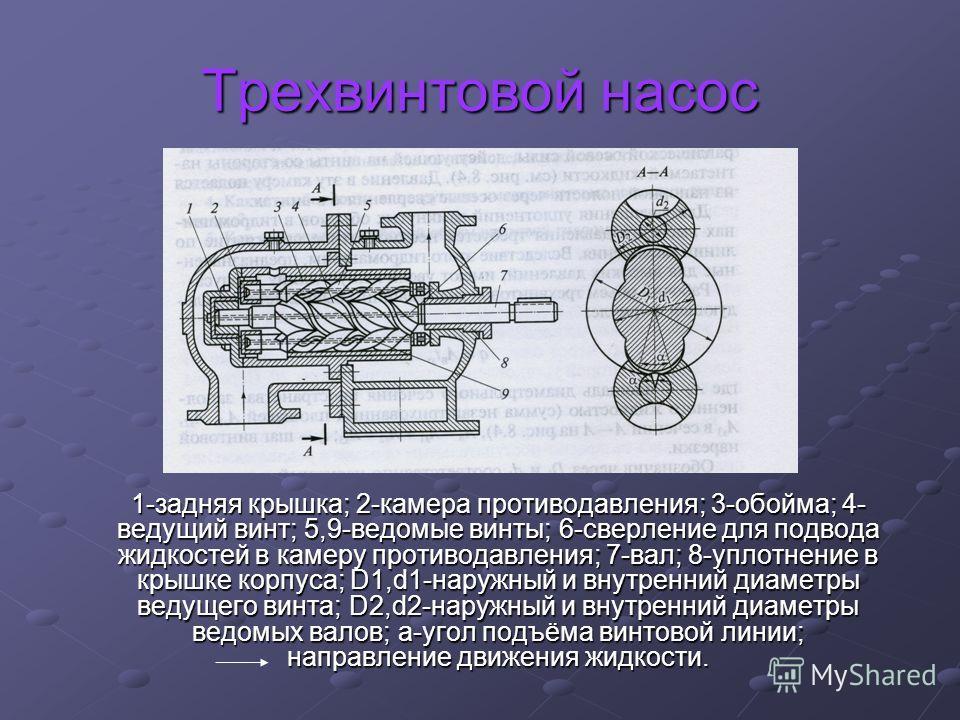 Трехвинтовой насос 1-задняя крышка; 2-камера противодавления; 3-обойма; 4- ведущий винт; 5,9-ведомые винты; 6-сверление для подвода жидкостей в камеру противодавления; 7-вал; 8-уплотнение в крышке корпуса; D1,d1-наружный и внутренний диаметры ведущег