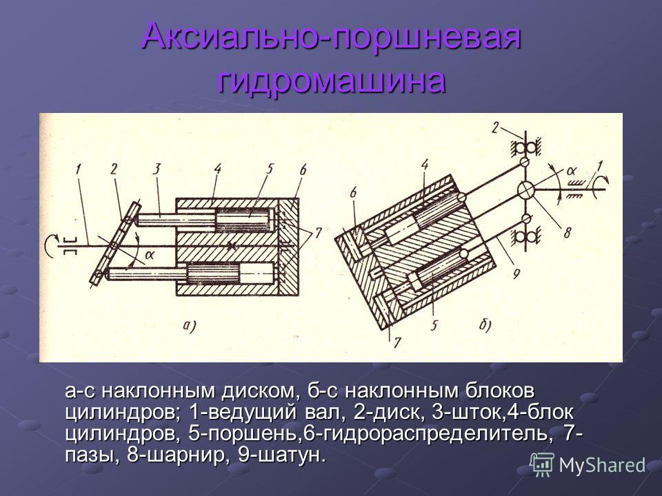 Аксиально-поршневая гидромашина а-с наклонным диском, б-с наклонным блоков цилиндров; 1-ведущий вал, 2-диск, 3-шток,4-блок цилиндров, 5-поршень,6-гидрораспределитель, 7- пазы, 8-шарнир, 9-шатун.