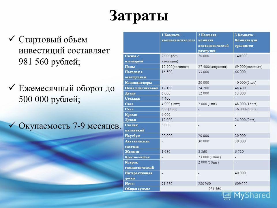 Затраты Стартовый объем инвестиций составляет 981 560 рублей; Ежемесячный оборот до 500 000 рублей; Окупаемость 7-9 месяцев. 1 Комната – комната психолога 2 Комната – комната психологической разгрузки 3 Комната – Комната для тренингов Стены с изоляци