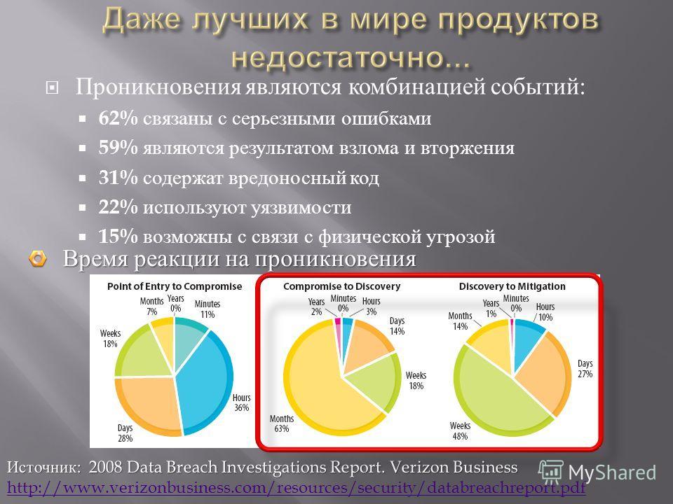Проникновения являются комбинацией событий : 62% связаны с серьезными ошибками 59% являются результатом взлома и вторжения 31% содержат вредоносный код 22% используют уязвимости 15% возможны с связи с физической угрозой