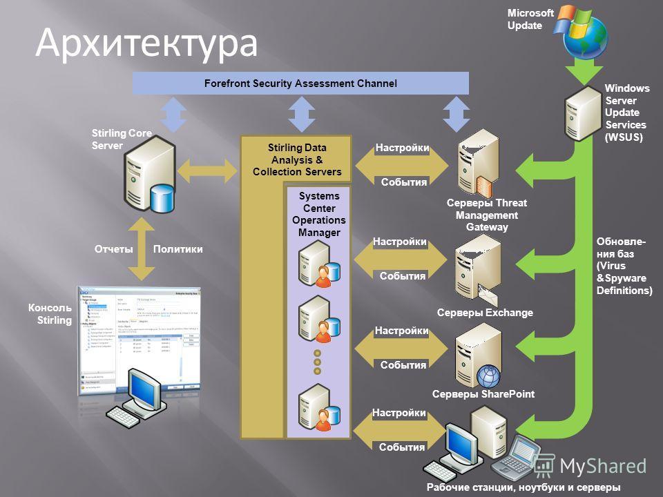Рабочие станции, ноутбуки и серверы Stirling Core Server Серверы Exchange Серверы SharePoint Серверы Threat Management Gateway Microsoft Update Обновле- ния баз (Virus &Spyware Definitions) События Настройки События Настройки События Настройки Консол