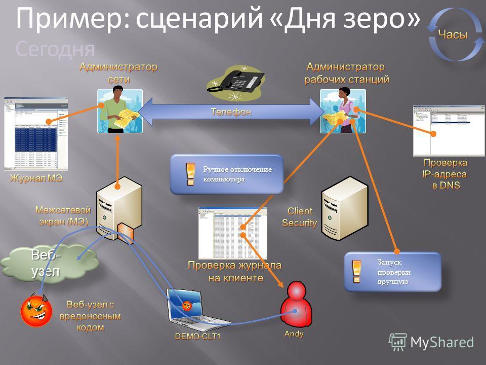 Запуск проверки вручную Веб- узел Ручное отключение компьютера Пример: сценарий «Дня зеро» Сегодня