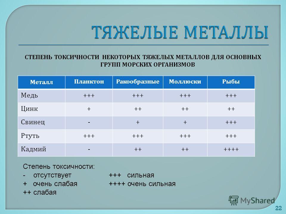 СТЕПЕНЬ ТОКСИЧНОСТИ НЕКОТОРЫХ ТЯЖЕЛЫХ МЕТАЛЛОВ ДЛЯ ОСНОВНЫХ ГРУПП МОРСКИХ ОРГАНИЗМОВ 22 Металл ПланктонРакообразныеМоллюскиРыбы Медь +++ Цинк +++ Свинец -+++++ Ртуть +++ Кадмий -++ ++++ Степень токсичности: - отсутствует+++ сильная + очень слабая++++
