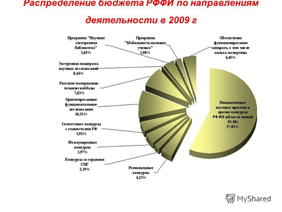 Распределение бюджета РФФИ по направлениям деятельности в 2009 г