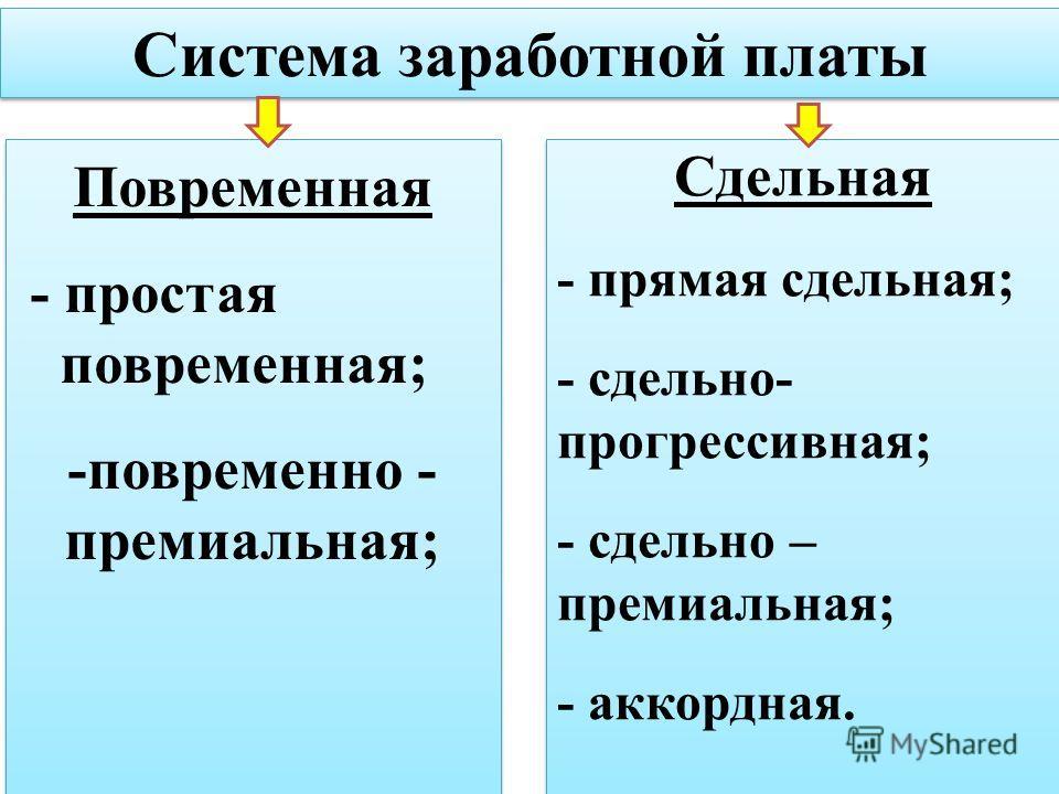 Система заработной платы Сдельная - прямая сдельная; - сдельно- прогрессивная; - сдельно – премиальная; - аккордная. Сдельная - прямая сдельная; - сдельно- прогрессивная; - сдельно – премиальная; - аккордная. Повременная - простая повременная; -повре