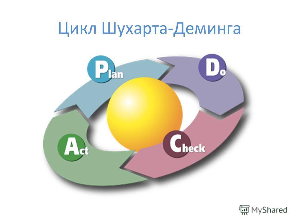 Цикл Шухарта-Деминга