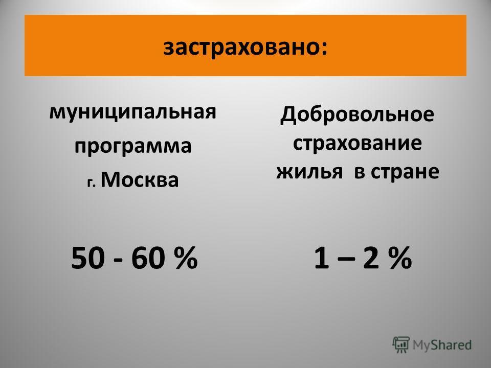 застраховано: муниципальная программа г. Москва 50 - 60 % 1 – 2 % Добровольное страхование жилья в стране