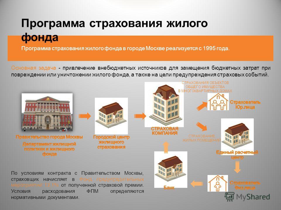 Программа страхования жилого фонда в городе Москве реализуется с 1995 года. Программа страхования жилого фонда Основная задача - привлечение внебюджетных источников для замещения бюджетных затрат при повреждении или уничтожении жилого фонда, а также