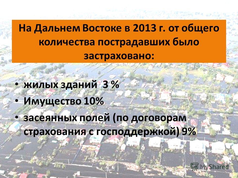 На Дальнем Востоке в 2013 г. от общего количества пострадавших было застраховано: жилых зданий 3 % Имущество 10% засеянных полей (по договорам страхования с господдержкой) 9%
