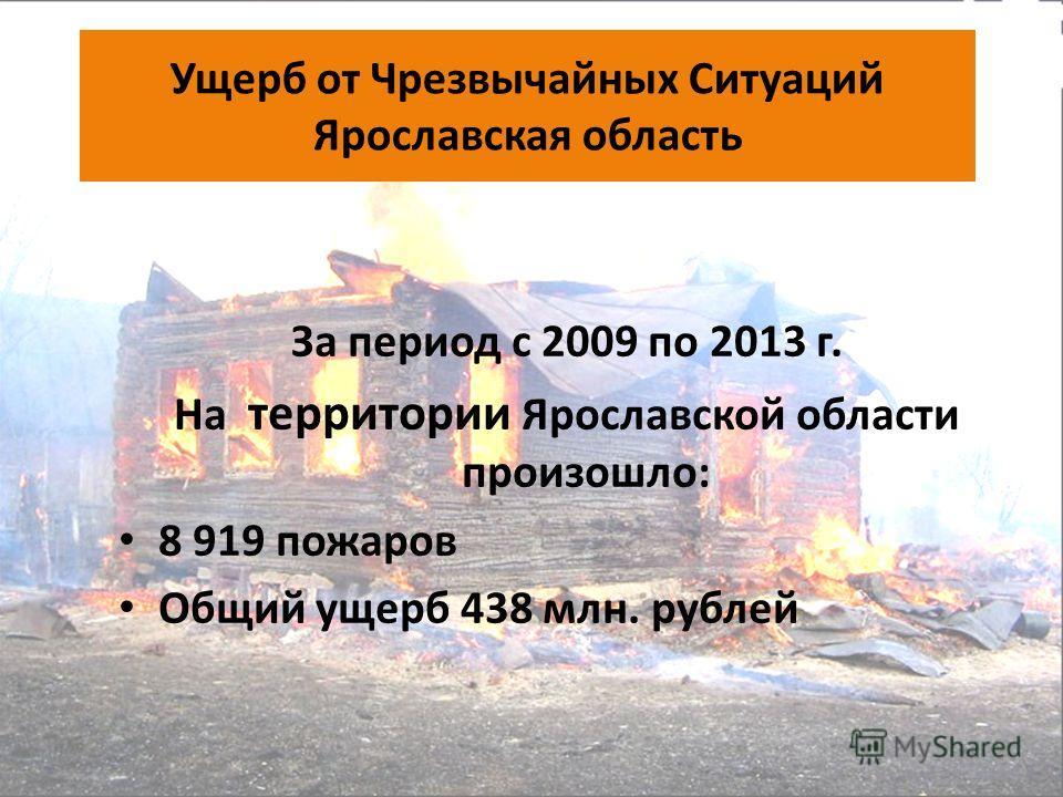 Ущерб от Чрезвычайных Ситуаций Ярославская область За период с 2009 по 2013 г. На территории Ярославской области произошло: 8 919 пожаров Общий ущерб 438 млн. рублей
