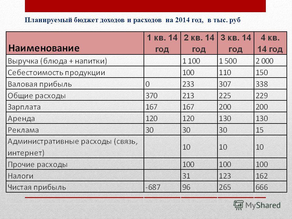 Планируемый бюджет доходов и расходов на 2014 год, в тыс. руб
