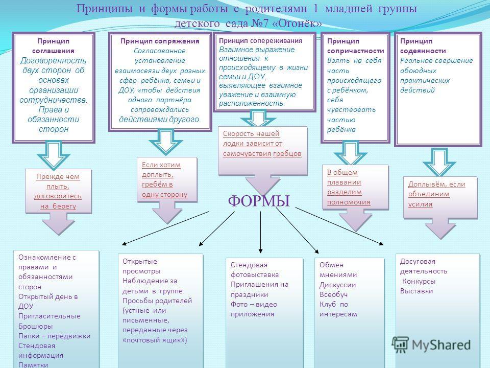 Принципы и формы работы с