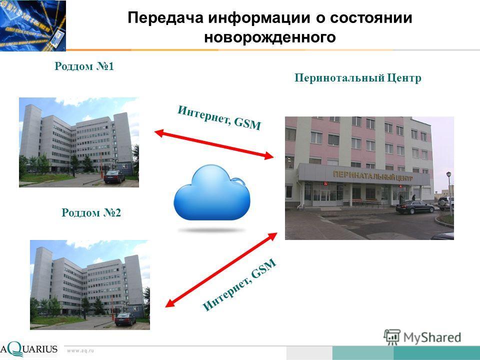 Передача информации о состоянии новорожденного Перинотальный Центр Роддом 2 Роддом 1 Интернет, GSM