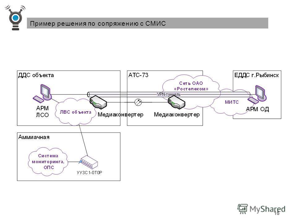 КПТС АСО позволяет интегрировать сейчас все эти решения 14 www.sensor-m.ru