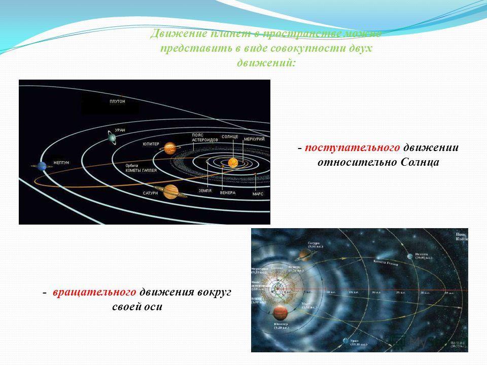 Движение планет в пространстве можно представить в виде совокупности двух движений: - поступательного движении относительно Солнца - вращательного движения вокруг своей оси