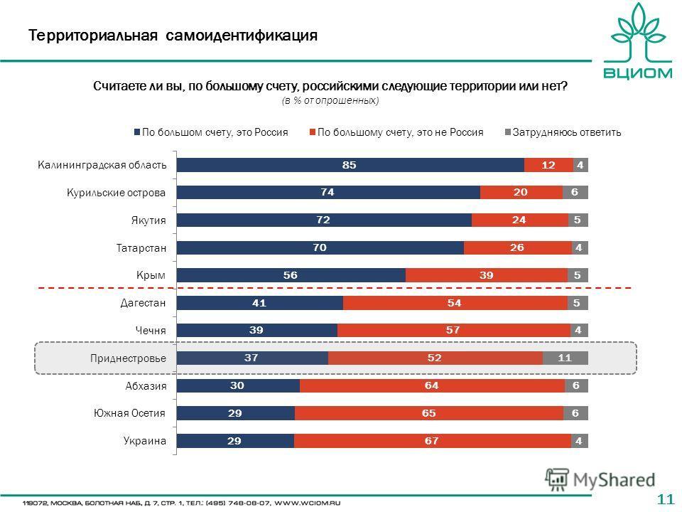 11 Территориальная самоидентификация Считаете ли вы, по большому счету, российскими следующие территории или нет? (в % от опрошенных)