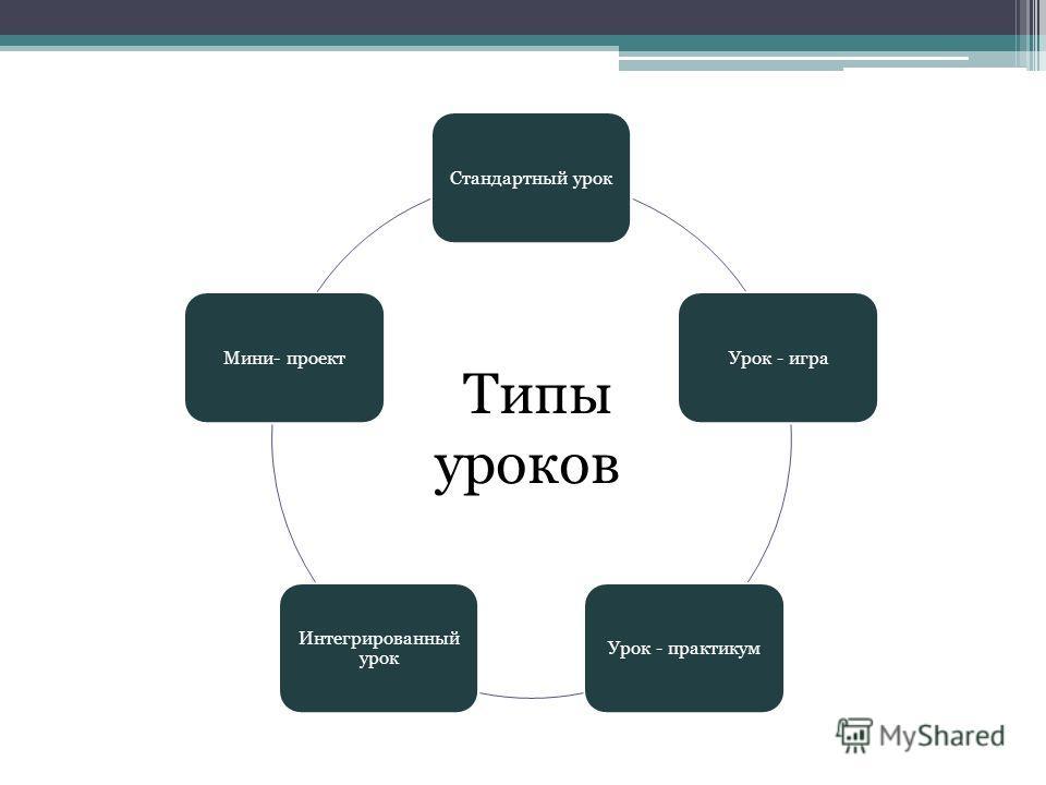 Стандартный урок Урок - игра Урок - практикум Интегрированный урок Мини- проект Типы уроков