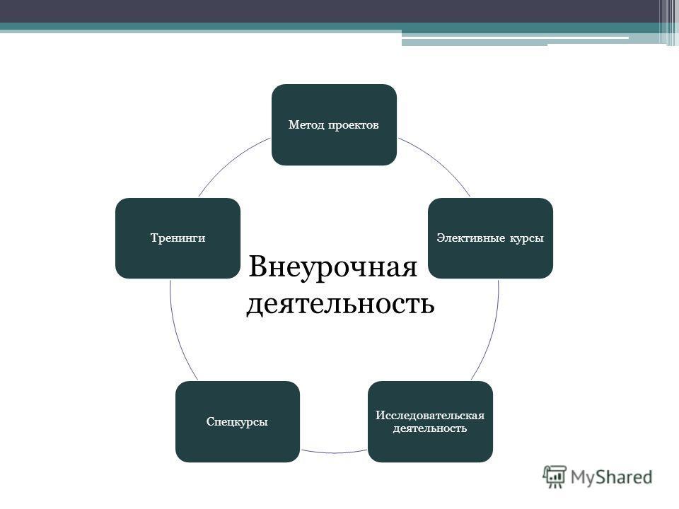 Метод проектовЭлективные курсы Исследовательская деятельность СпецкурсыТренинги Внеурочная деятельность