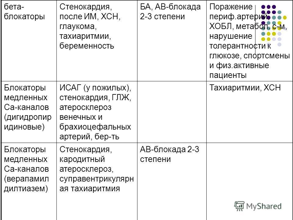 бета- блокаторы Стенокардия, после ИМ, ХСН, глаукома, тахиаритмии, беременность БА, АВ-блокада 2-3 степени Поражение периф.артерий, ХОБЛ, метабол. с-м, нарушение толерантности к глюкозе, спортсмены и физ.активные пациенты Блокаторы медленных Са-канал