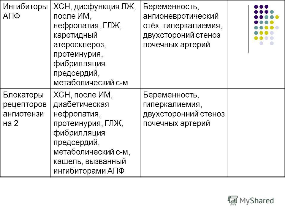 Ингибиторы АПФ ХСН, дисфункция ЛЖ, после ИМ, нефропатия, ГЛЖ, каротидный атеросклероз, протеинурия, фибрилляция предсердий, метаболический с-м Беременность, ангионевротический отёк, гиперкалиемия, двухстороний стеноз почечных артерий Блокаторы рецепт
