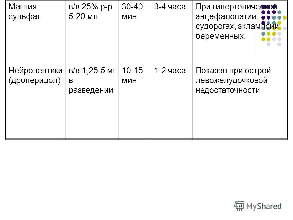 Магния сульфат в/в 25% р-р 5-20 мл 30-40 мин 3-4 часаПри гипертонической энцефалопатии, судорогах, эклампсии беременных. Нейролептики (дроперидол) в/в 1,25-5 мг в разведении 10-15 мин 1-2 часаПоказан при острой левожелудочковой недостаточности