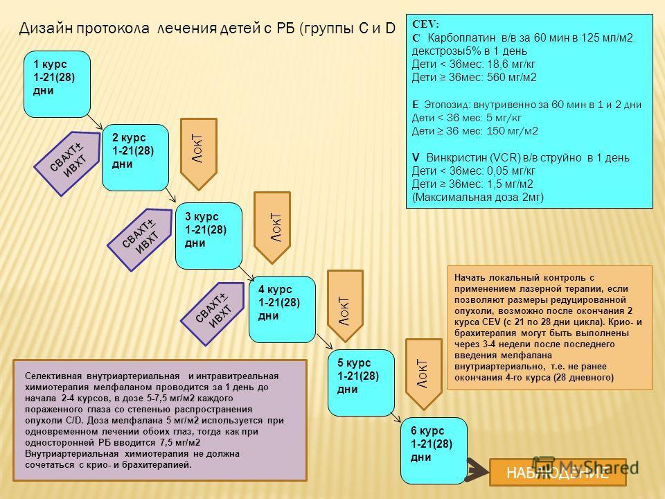 Дизайн протокола лечения детей с РБ (группы C и D CEV: С Карбоплатин в/в за 60 мин в 125 мл/м2 декстрозы5% в 1 день Дети < 36мес: 18,6 мг/кг Дети 36мес: 560 мг/м2 Е Этопозид: внутривенно за 60 мин в 1 и 2 дни Дети < 36 мес: 5 мг/кг Дети 36 мес: 150 м