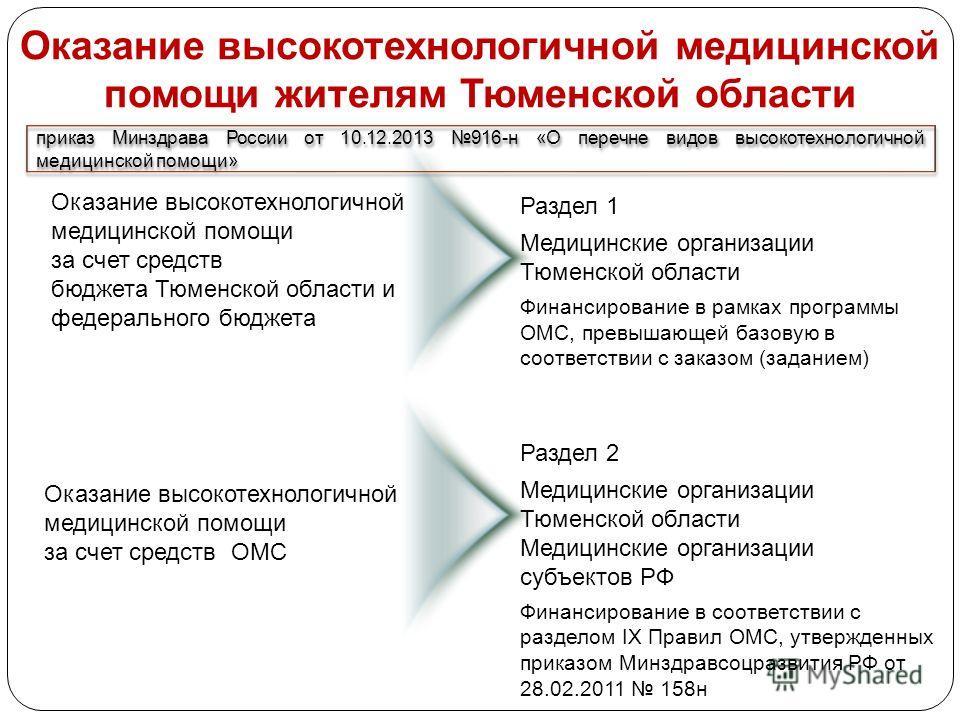 Оказание высокотехнологичной медицинской помощи жителям Тюменской области Раздел 1 Медицинские организации Тюменской области Финансирование в рамках программы ОМС, превышающей базовую в соответствии с заказом (заданием) Оказание высокотехнологичной м
