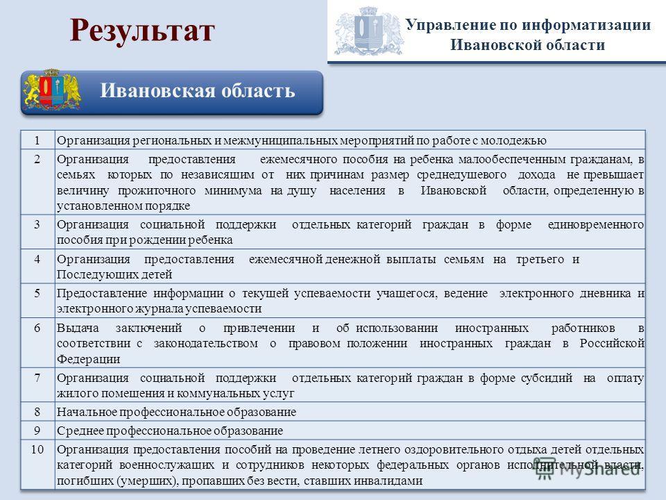 Управление по информатизации Ивановской области Результат Ивановская область