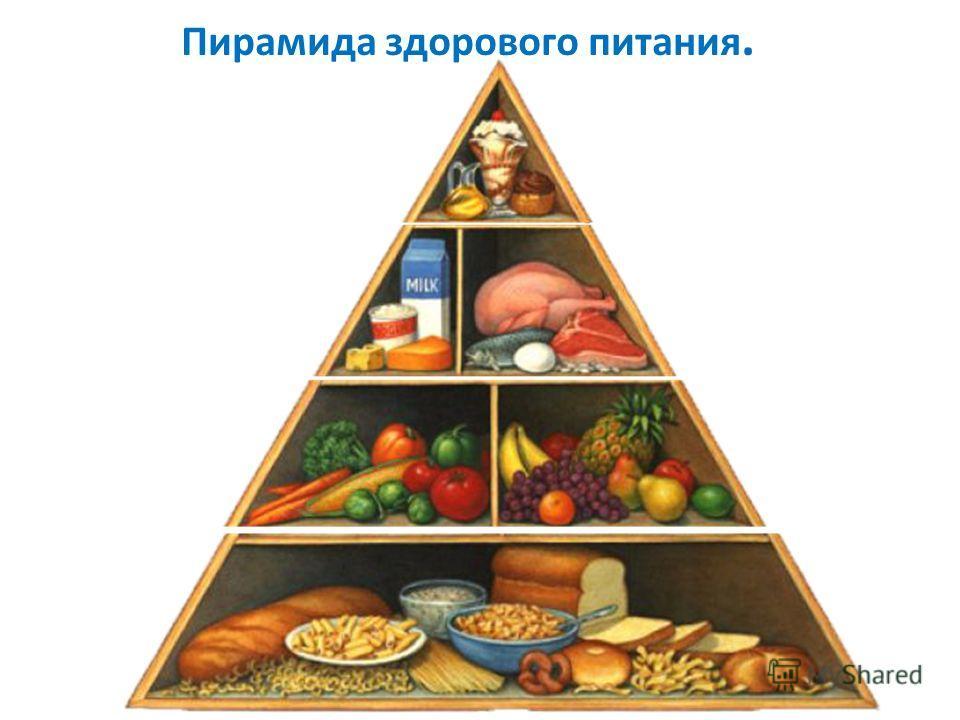 Пирамида здорового питания.