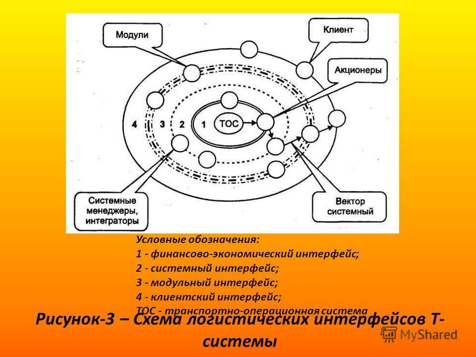 Рисунок-3 – Схема логистических интерфейсов Т- системы Условные обозначения: 1 - финансово-экономический интерфейс; 2 - системный интерфейс; 3 - модульный интерфейс; 4 - клиентский интерфейс; ТОС - транспортно-операционная система