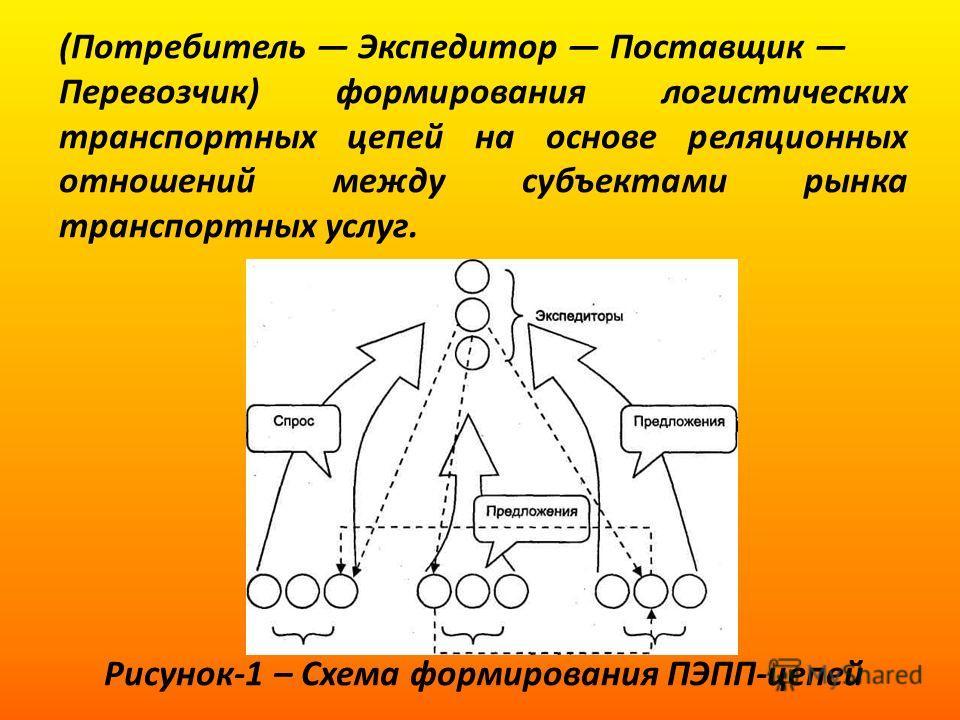 (Потребитель Экспедитор Поставщик Перевозчик) формирования логистических транспортных цепей на основе реляционных отношений между субъектами рынка транспортных услуг. Рисунок-1 – Схема формирования ПЭПП-цепей