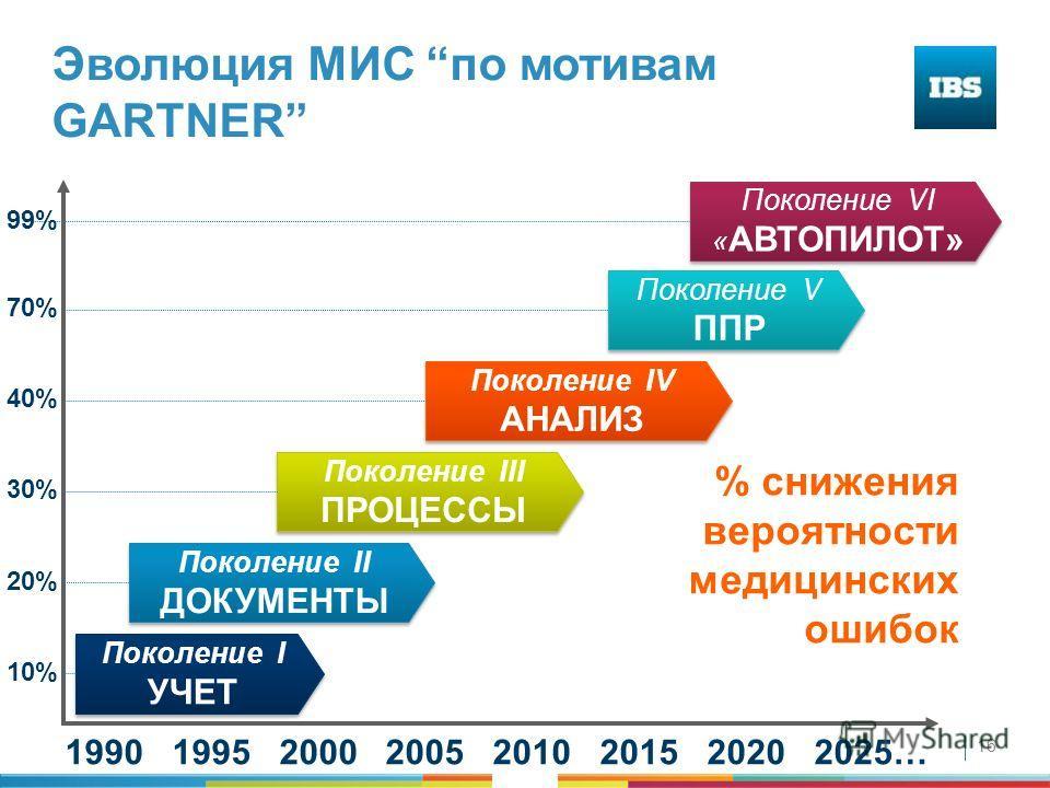 16 Эволюция МИС по мотивам GARTNER Поколение I УЧЕТ Поколение II ДОКУМЕНТЫ Поколение III ПРОЦЕССЫ Поколение IV АНАЛИЗ Поколение V ППР Поколение VI « АВТОПИЛОТ» 1990 1995 2000 2005 2010 2015 2020 2025… 20% 30% 40% 10% 70% 99% % снижения вероятности ме