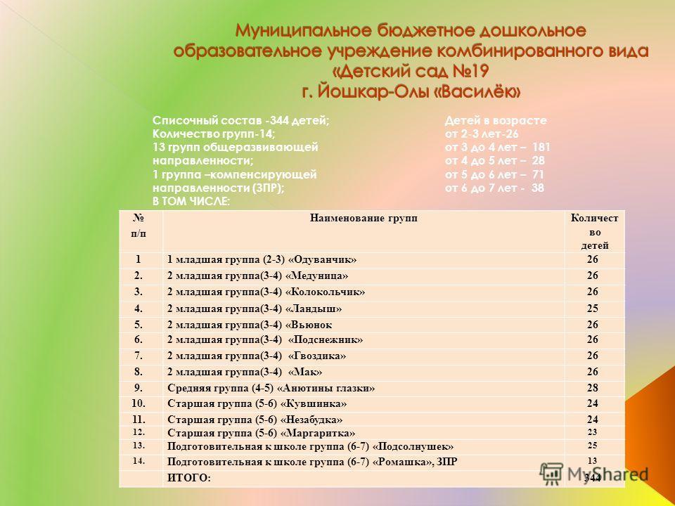 Списочный состав -344 детей; Количество групп-14; 13 групп общеразвивающей направленности; 1 группа –компенсирующей направленности (ЗПР); В ТОМ ЧИСЛЕ: п/п Наименование группКоличест во детей 11 младшая группа (2-3) «Одуванчик»26 2.2 младшая группа(3-