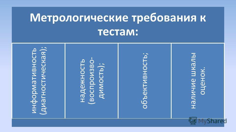Метрологические требования к тестам: информативность (диагностическая); надежность (воспроизво- димость); объективность; наличие шкалы оценок.