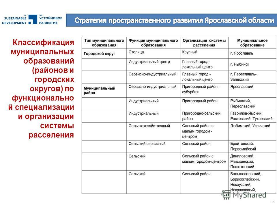 14 Классификация муниципальных образований (районов и городских округов) по функционально й специализации и организации системы расселения